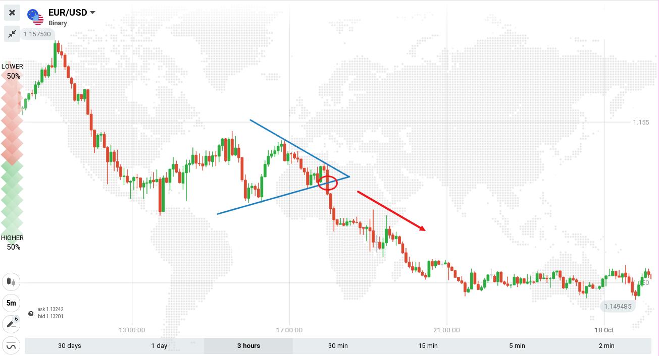 ExpertOption पर त्रिकोण पैटर्न के व्यापार के लिए गाइड